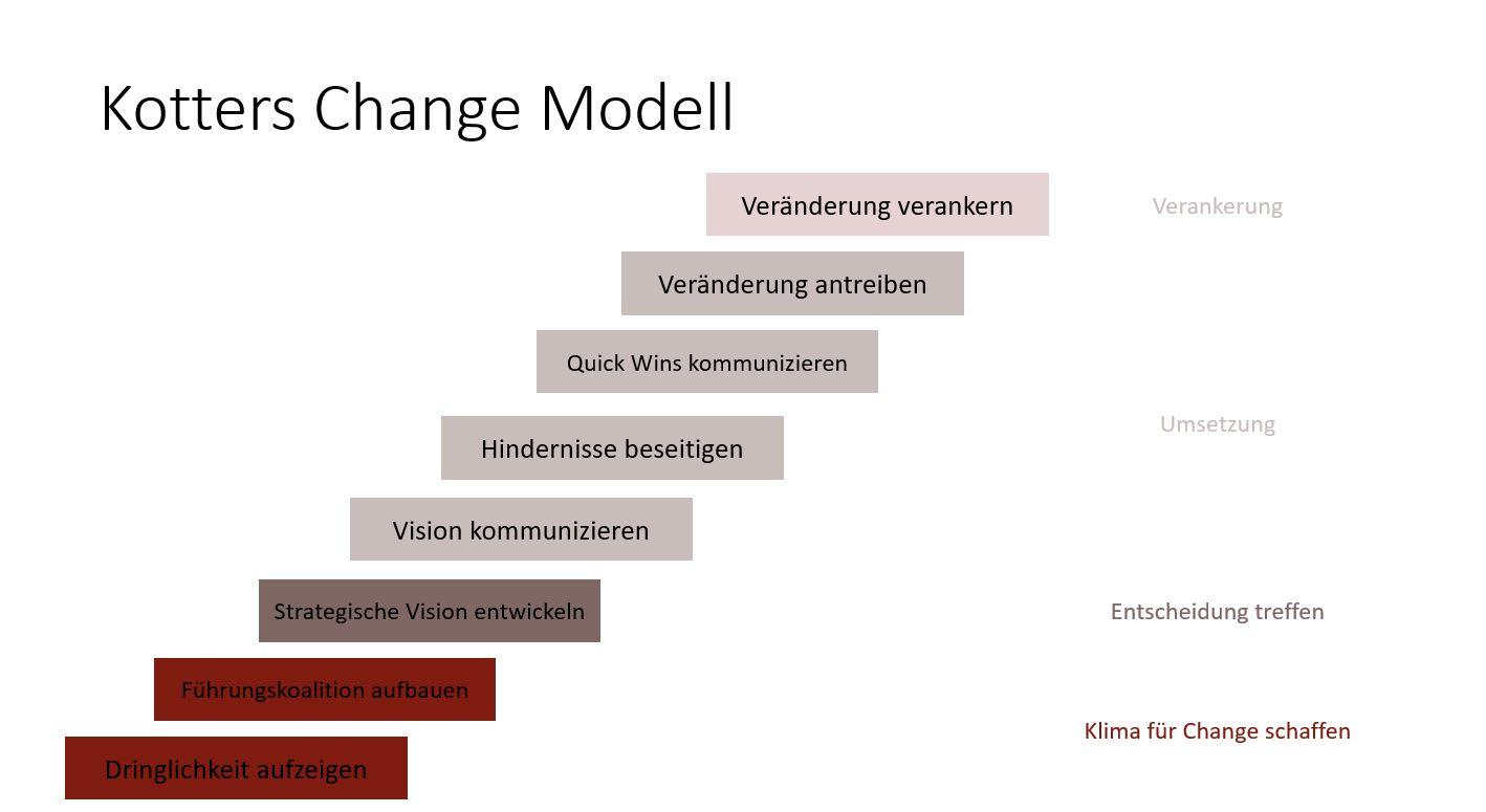 Das 8-Phasen-Modell von Kotter