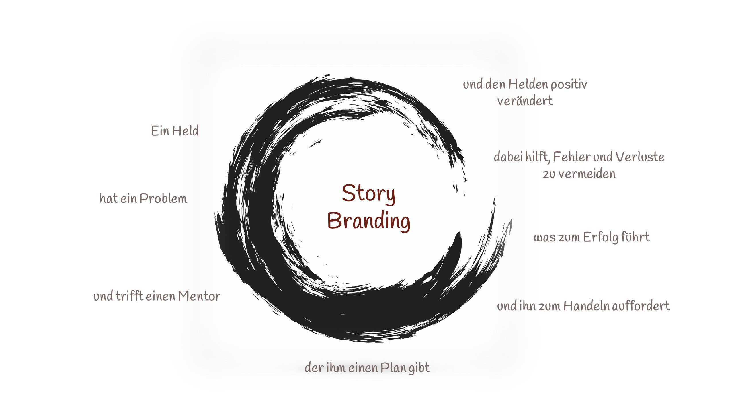 Story Branding mit Business Coach Bettina Lichtenberg
